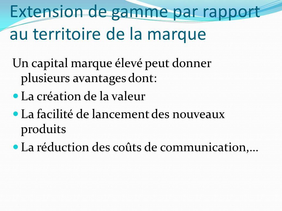 Extension de gamme par rapport au territoire de la marque Un capital marque élevé peut donner plusieurs avantages dont: La création de la valeur La facilité de lancement des nouveaux produits La réduction des coûts de communication,…