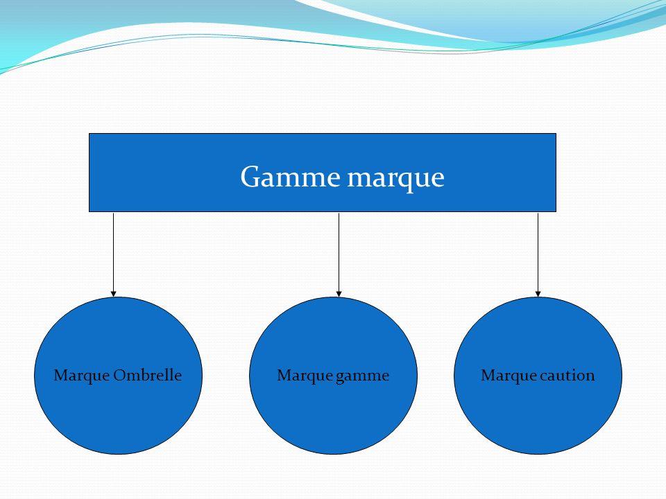 Gamme marque Marque OmbrelleMarque gammeMarque caution