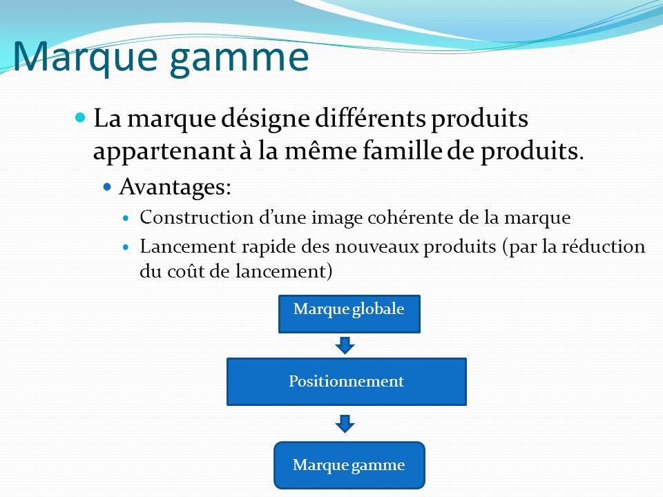 Marque gamme La marque désigne différents produits appartenant à la même famille de produits.