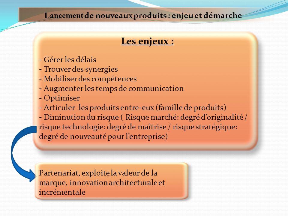 Lancement de nouveaux produits : enjeu et démarche Deux éléments clés dans la gestion du flux de produits : La maîtrise du risque La maîtrise du temps 2 logiques En entreprise Sur le marché Comment structurer son offre.