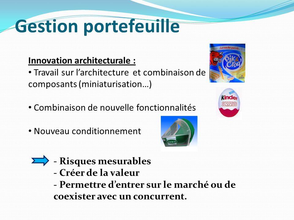 Innovation architecturale : Travail sur larchitecture et combinaison de composants (miniaturisation…) Combinaison de nouvelle fonctionnalités Nouveau conditionnement - Risques mesurables - Créer de la valeur - Permettre dentrer sur le marché ou de coexister avec un concurrent.