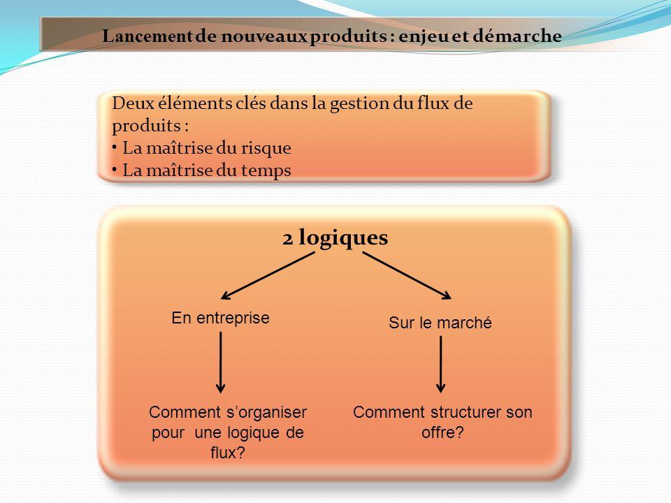 Le flux des nouveaux produits peut être structuré aussi par une segmentation en gamme de produits.