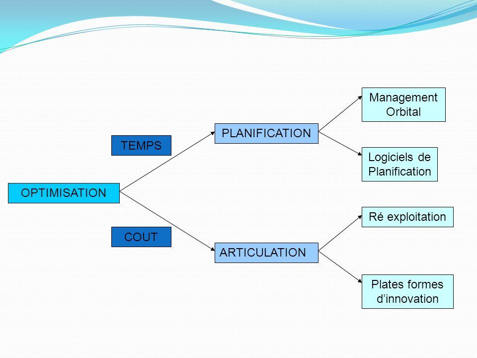 OPTIMISATION PLANIFICATION ARTICULATION Ré exploitation Management Orbital TEMPS COUT Logiciels de Planification Plates formes dinnovation