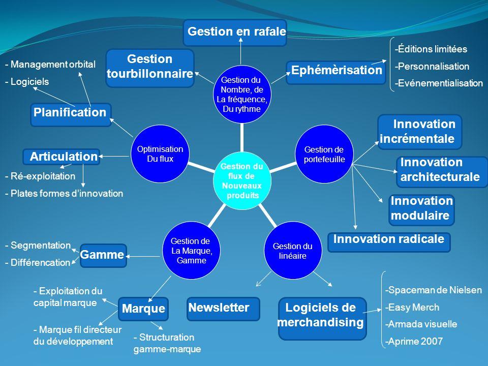 Innovation modulaire : Nouveau procédé utilisé Changement matière première Risque maximum car non mesurable (éduquer le consommateur, maturité du marché…) Enjeux importants, potentiel peut-être énorme si il y a réussite commerciale.