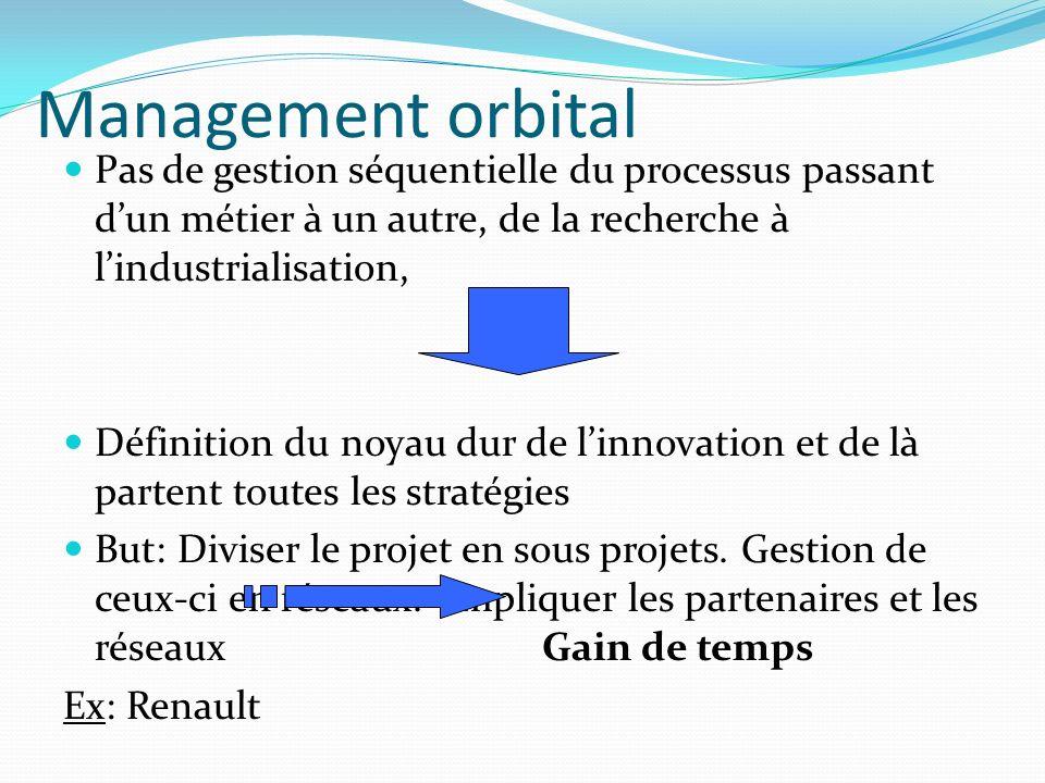 Management orbital Pas de gestion séquentielle du processus passant dun métier à un autre, de la recherche à lindustrialisation, Définition du noyau dur de linnovation et de là partent toutes les stratégies But: Diviser le projet en sous projets.