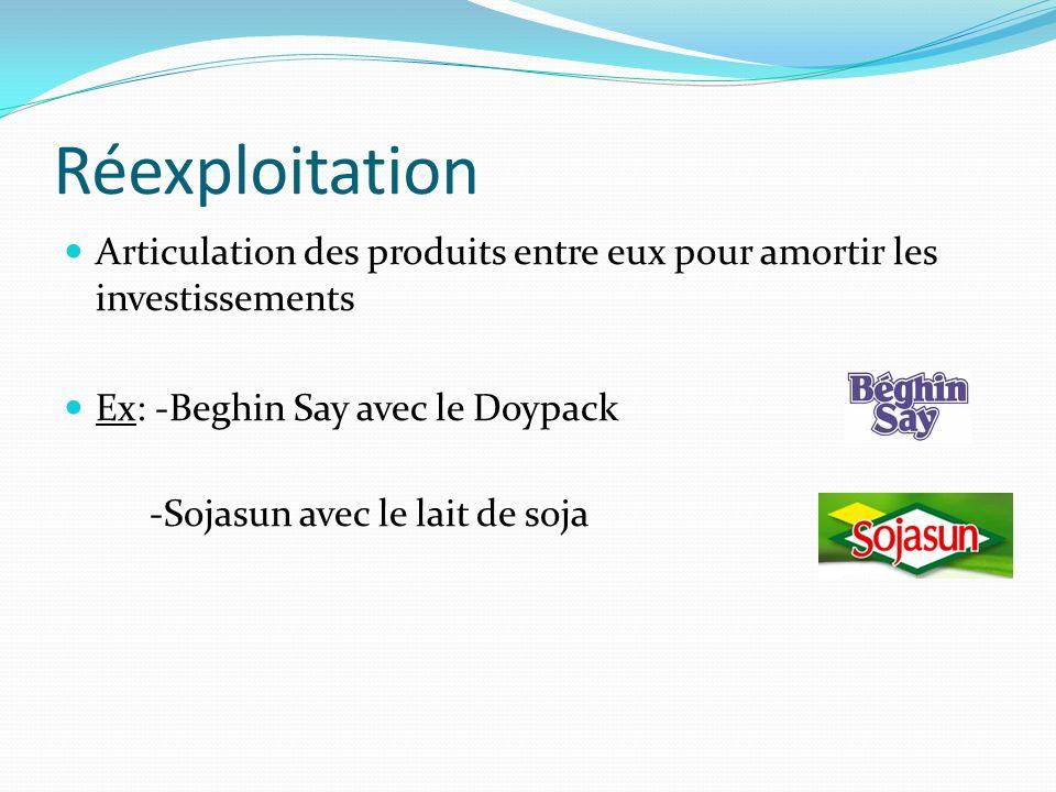 Articulation des produits entre eux pour amortir les investissements Ex: -Beghin Say avec le Doypack -Sojasun avec le lait de soja