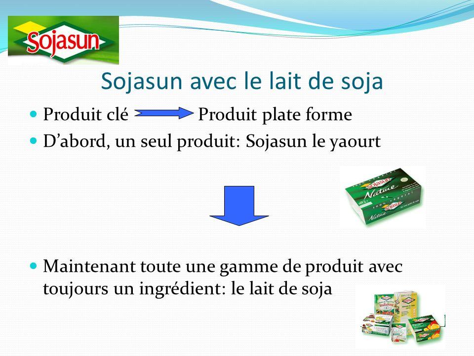 Sojasun avec le lait de soja Produit clé Produit plate forme Dabord, un seul produit: Sojasun le yaourt Maintenant toute une gamme de produit avec toujours un ingrédient: le lait de soja