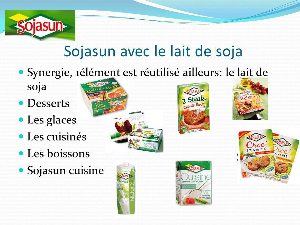 Sojasun avec le lait de soja Synergie, 1élément est réutilisé ailleurs: le lait de soja Desserts Les glaces Les cuisinés Les boissons Sojasun cuisine