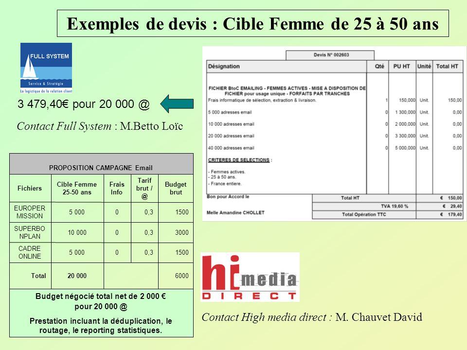 Exemples de devis : Cible Femme de 25 à 50 ans Prestation incluant la déduplication, le routage, le reporting statistiques. Budget négocié total net d