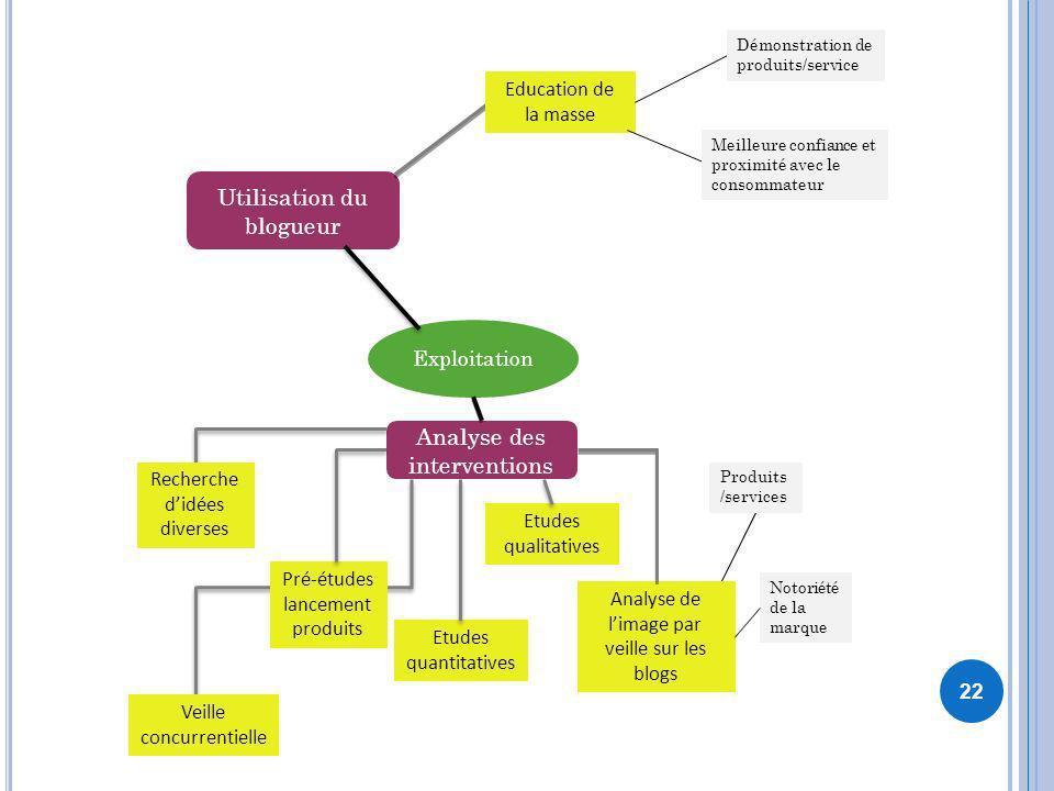 22 Exploitation Analyse des interventions Pré-études lancement produits Etudes quantitatives Etudes qualitatives Analyse de limage par veille sur les