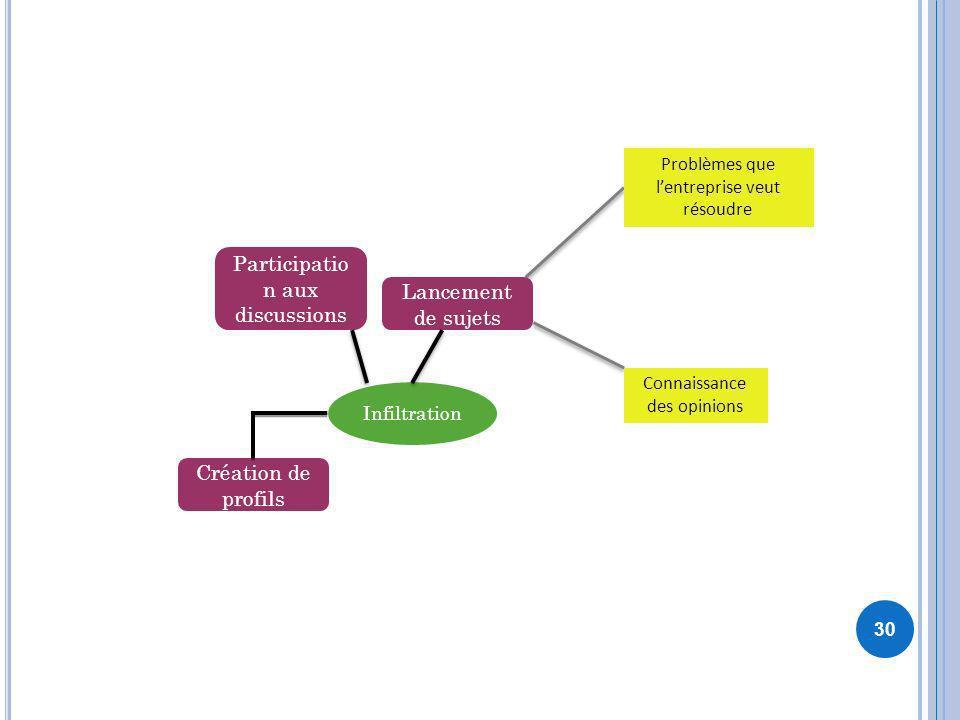 30 Infiltration Création de profils Participatio n aux discussions Lancement de sujets Problèmes que lentreprise veut résoudre Connaissance des opinio