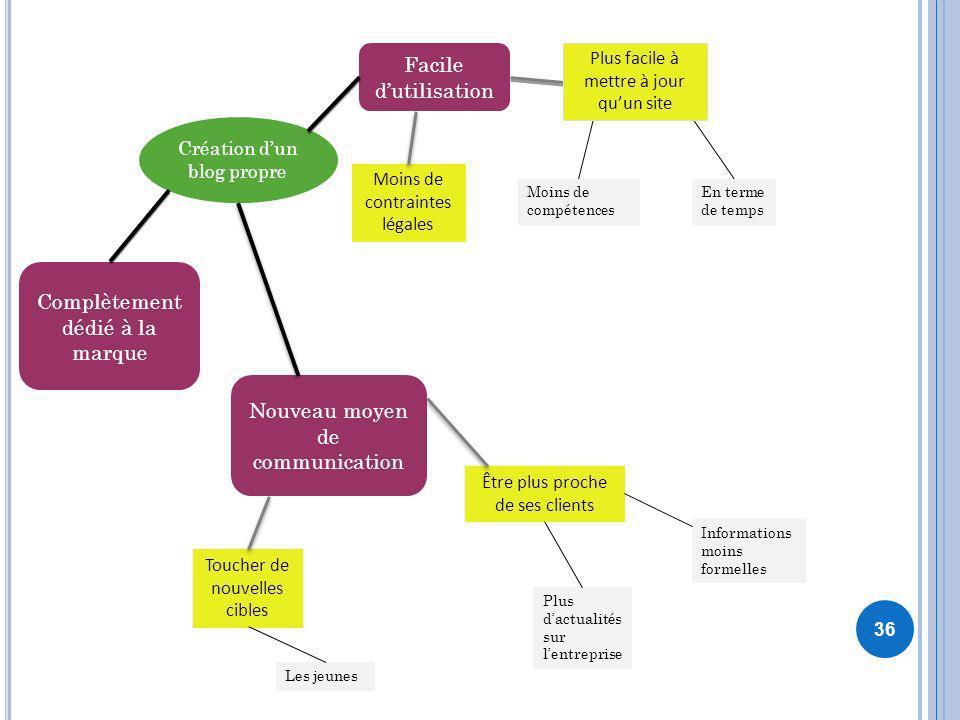 36 Création dun blog propre Facile dutilisation Moins de contraintes légales Nouveau moyen de communication En terme de temps Moins de compétences Tou