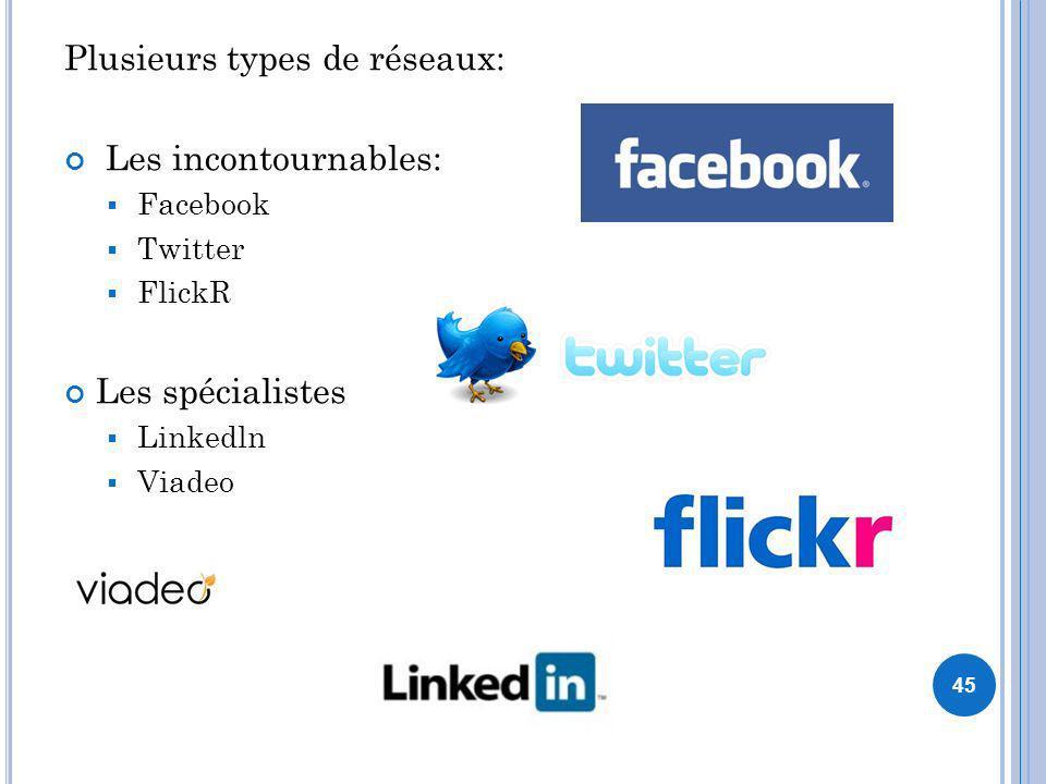 Plusieurs types de réseaux: Les incontournables: Facebook Twitter FlickR Les spécialistes Linkedln Viadeo 45