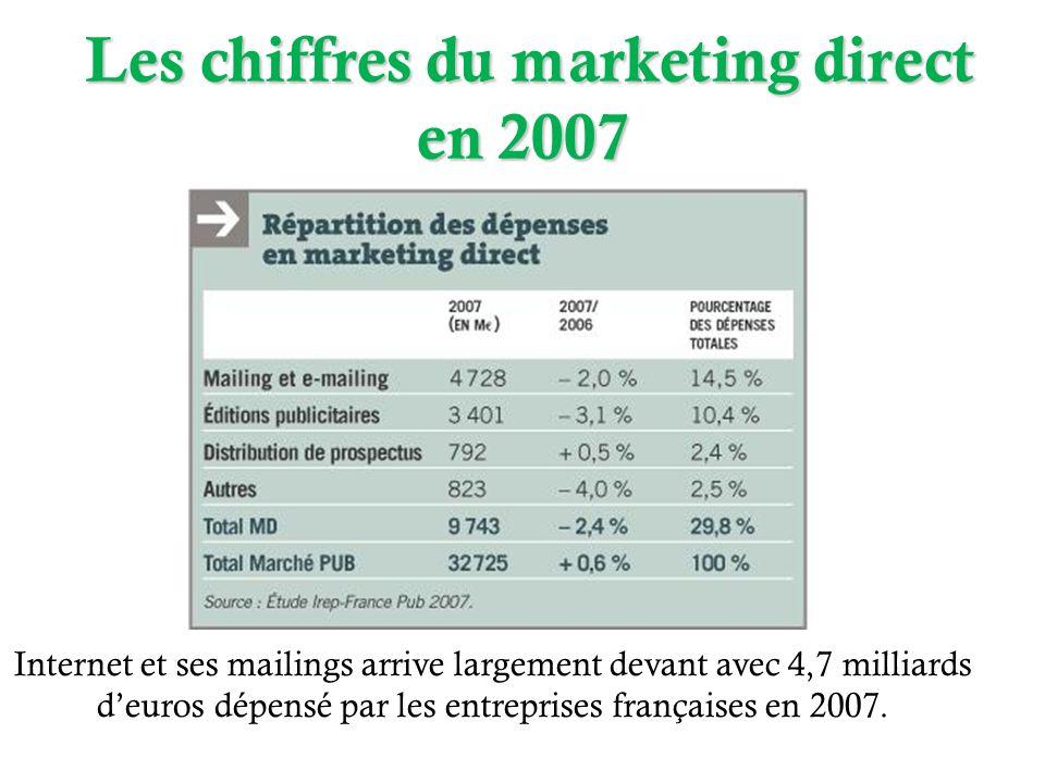 Les chiffres du marketing direct en 2007 Les chiffres du marketing direct en 2007 Internet et ses mailings arrive largement devant avec 4,7 milliards