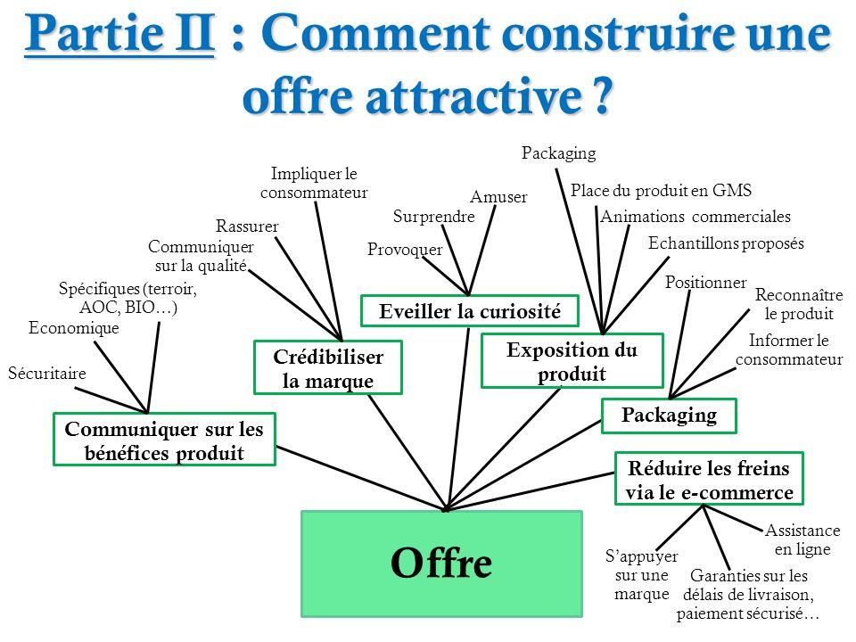 Partie II : Comment construire une offre attractive ? Offre Communiquer sur les bénéfices produit Crédibiliser la marque Réduire les freins via le e-c
