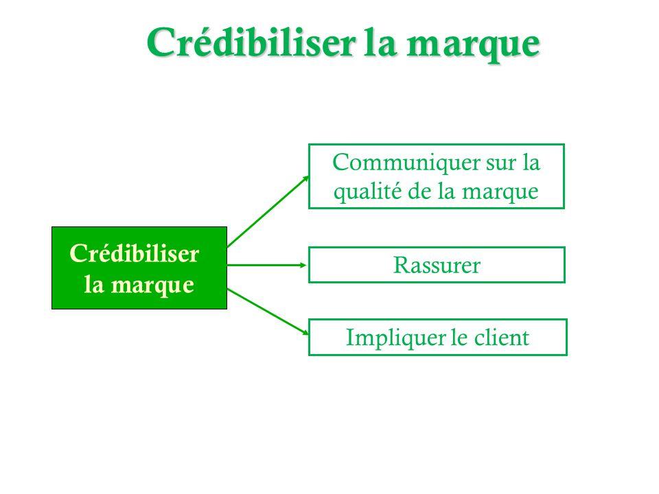 Crédibiliser la marque Communiquer sur la qualité de la marque Rassurer Crédibiliser la marque Impliquer le client