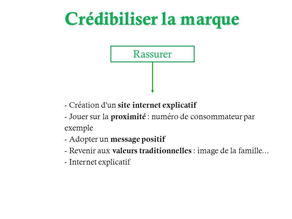 Rassurer - Création d'un site internet explicatif - Jouer sur la proximité : numéro de consommateur par exemple - Adopter un message positif - Revenir