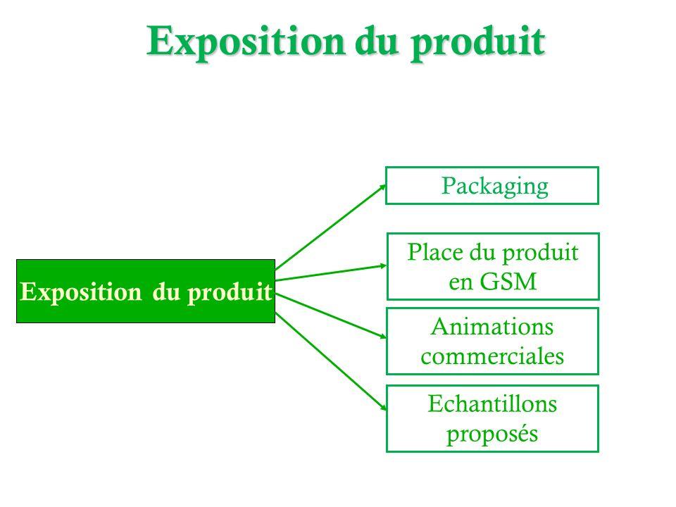 Exposition du produit Packaging Place du produit en GSM Animations commerciales Echantillons proposés Exposition du produit