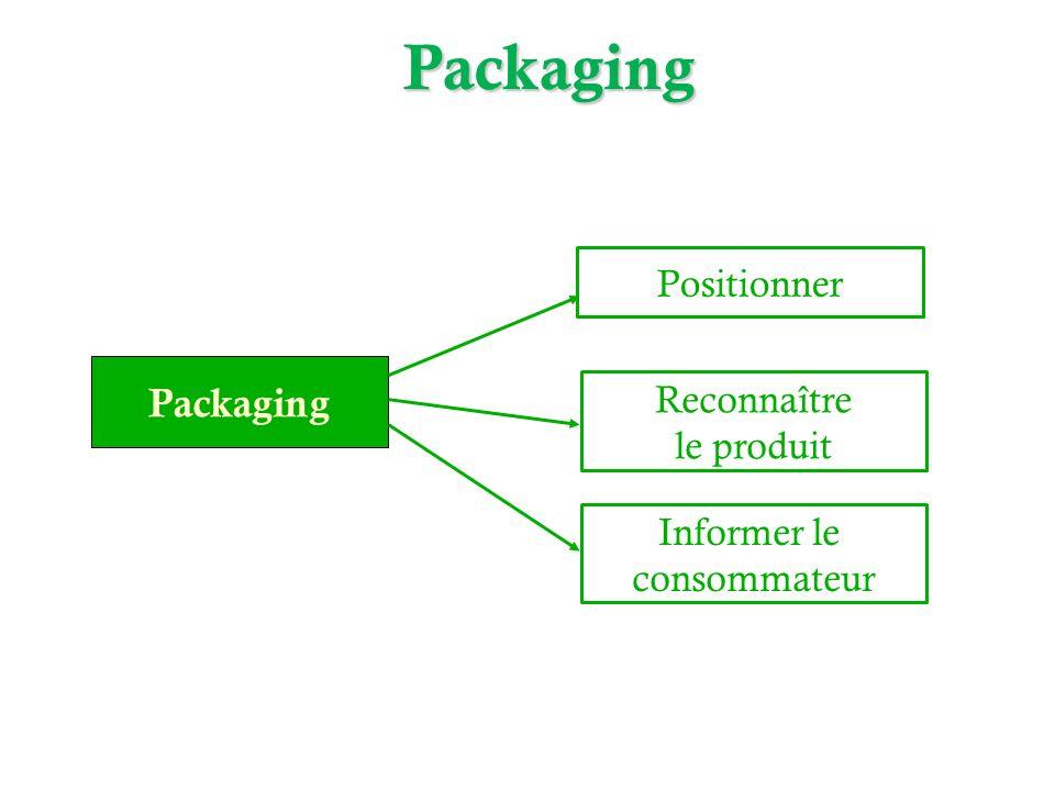 Packaging Positionner Reconnaître le produit Informer le consommateurPackaging