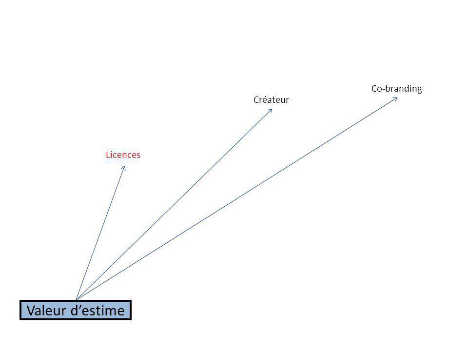 Licences Co-branding Valeur destime Créateur