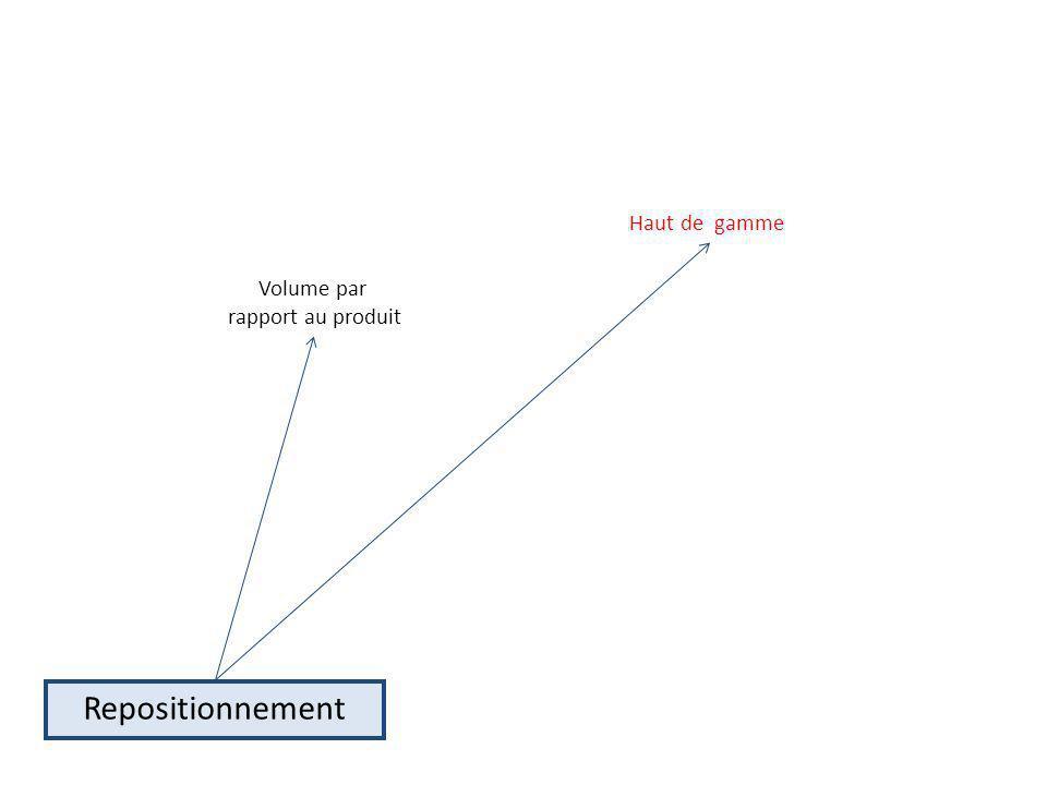Repositionnement Haut de gamme Volume par rapport au produit