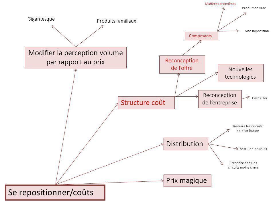 Se repositionner/coûts Basculer en MDD Distribution Réduire les circuits de distribution Présence dans les circuits moins chers Prix magique Modifier