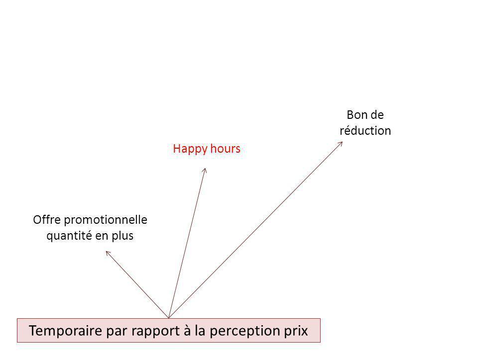 Temporaire par rapport à la perception prix Bon de réduction Offre promotionnelle quantité en plus Happy hours