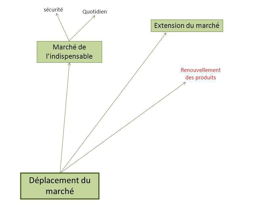 Déplacement du marché Marché de lindispensable Quotidien sécurité Extension du marché Renouvellement des produits