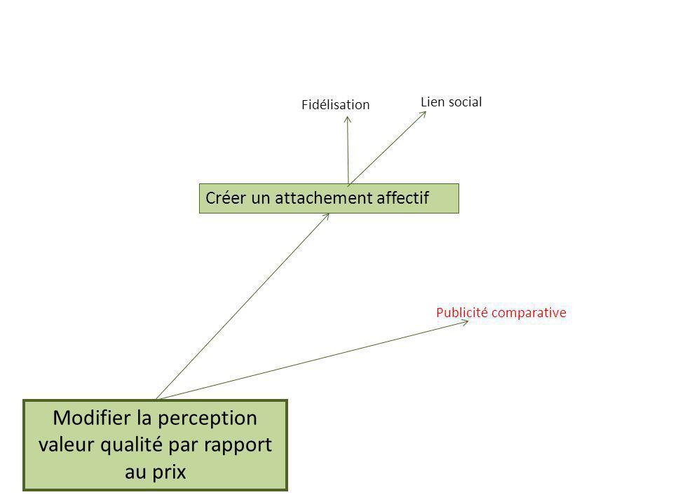 Modifier la perception valeur qualité par rapport au prix Fidélisation Lien social Publicité comparative Créer un attachement affectif