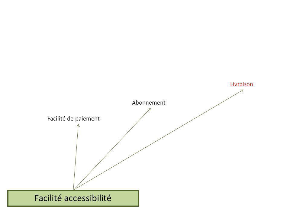 Facilité accessibilité Facilité de paiement Abonnement Livraison