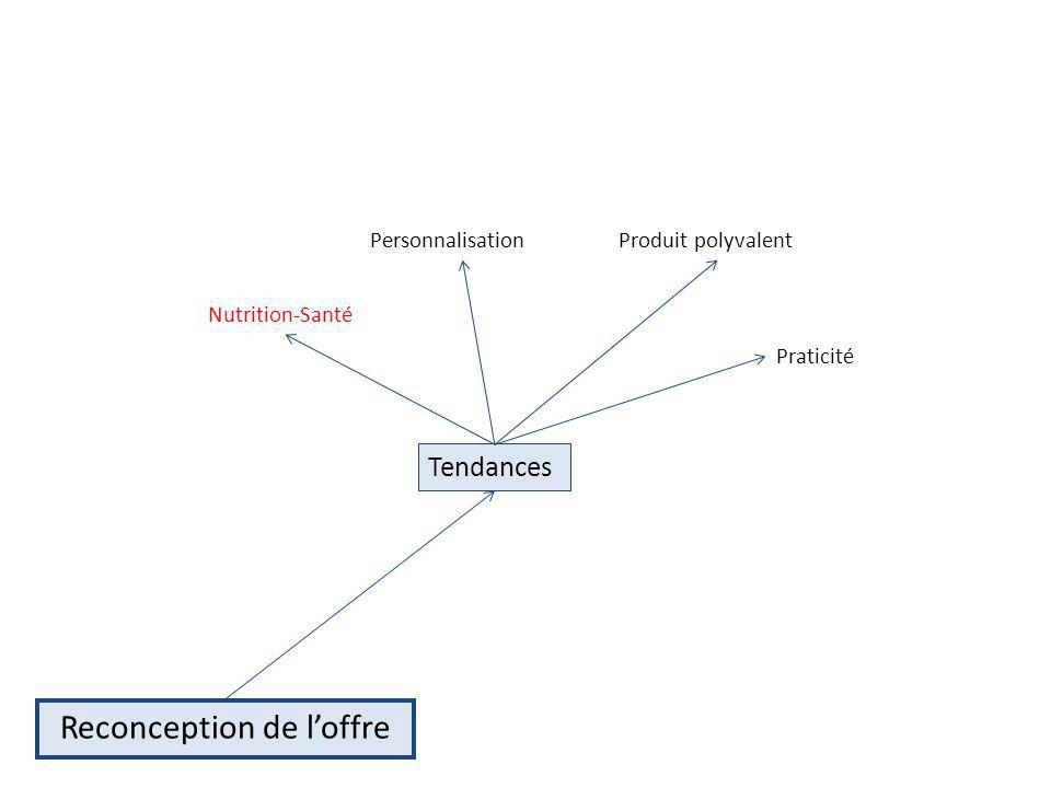 Produit polyvalent Praticité Nutrition-Santé Personnalisation Reconception de loffre Tendances