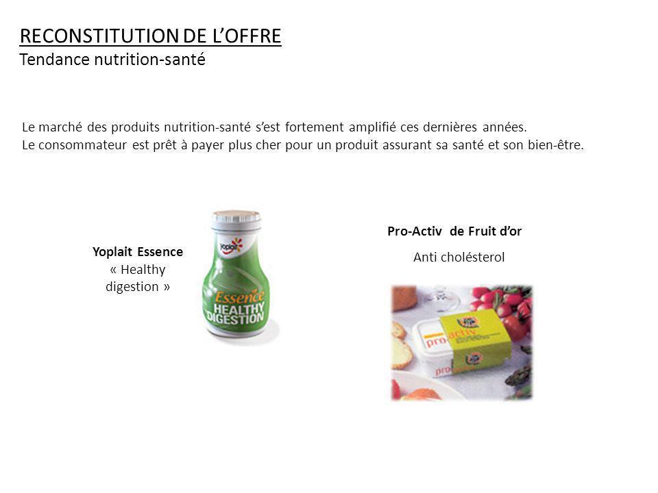 RECONSTITUTION DE LOFFRE Tendance nutrition-santé Le marché des produits nutrition-santé sest fortement amplifié ces dernières années.
