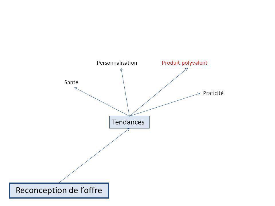 Produit polyvalent Praticité Santé Personnalisation Reconception de loffre Tendances
