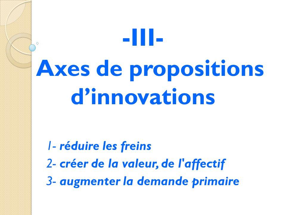 -III- Axes de propositions dinnovations 1- réduire les freins 2- créer de la valeur, de l'affectif 3- augmenter la demande primaire