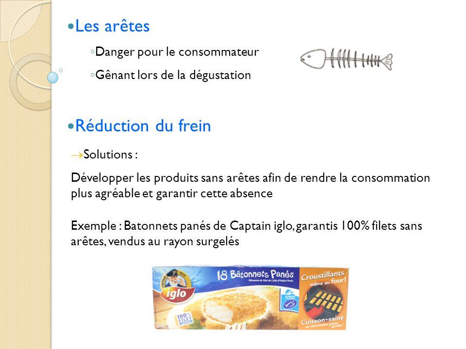 Les arêtes Danger pour le consommateur Gênant lors de la dégustation Réduction du frein Solutions : Développer les produits sans arêtes afin de rendre