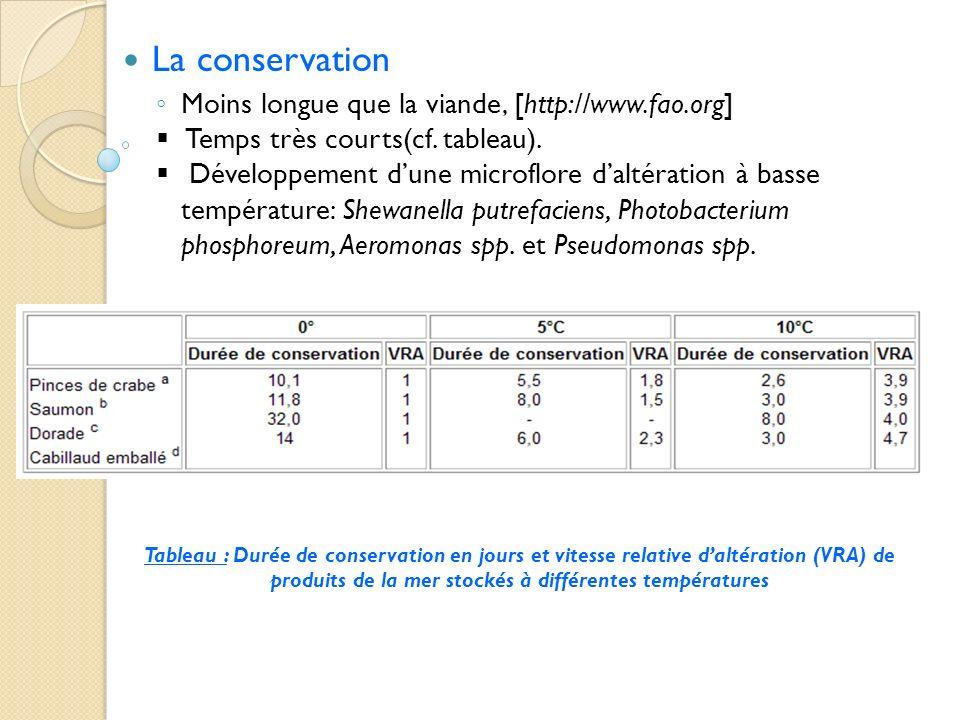 La conservation Moins longue que la viande, [http://www.fao.org] Temps très courts(cf. tableau). Développement dune microflore daltération à basse tem