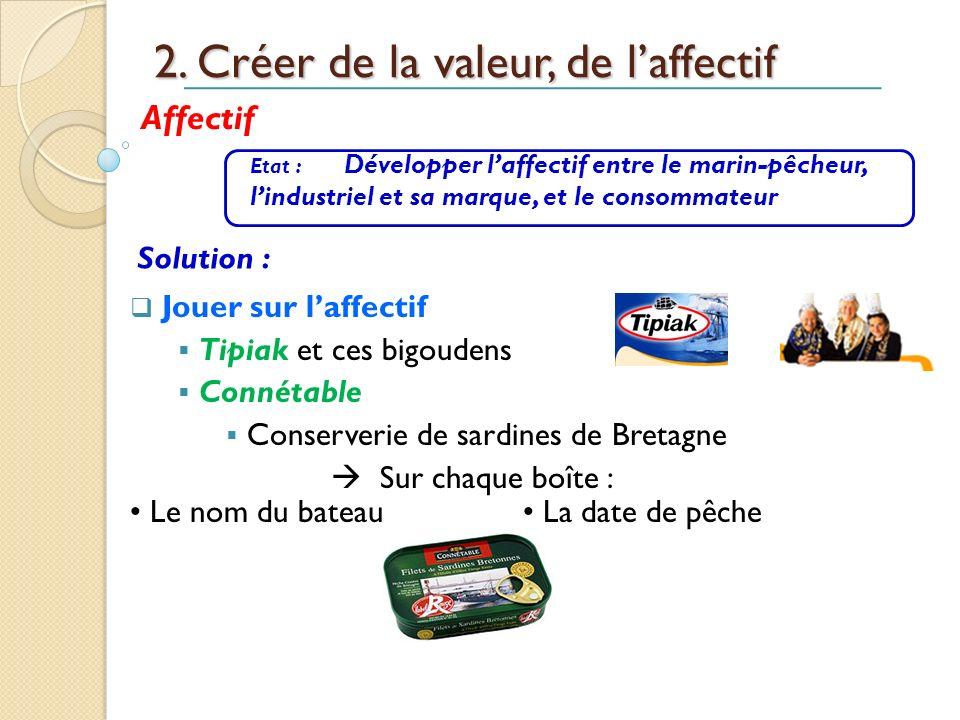 2. Créer de la valeur, de laffectif Jouer sur laffectif Tipiak et ces bigoudens Connétable Conserverie de sardines de Bretagne Sur chaque boîte : Le n