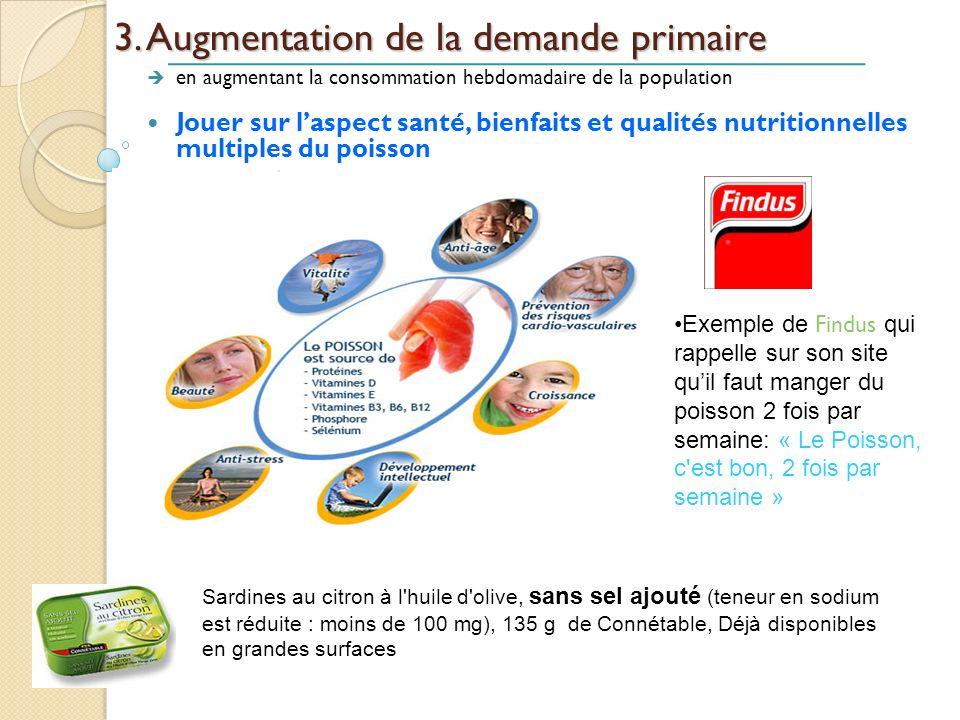 3. Augmentation de la demande primaire en augmentant la consommation hebdomadaire de la population Jouer sur laspect santé, bienfaits et qualités nutr