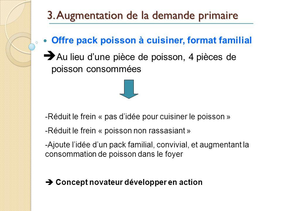 3. Augmentation de la demande primaire Offre pack poisson à cuisiner, format familial Au lieu dune pièce de poisson, 4 pièces de poisson consommées -R
