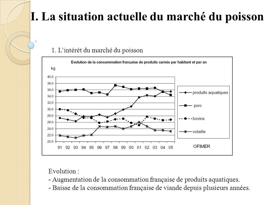I. La situation actuelle du marché du poisson 1. Lintérêt du marché du poisson Evolution : - Augmentation de la consommation française de produits aqu