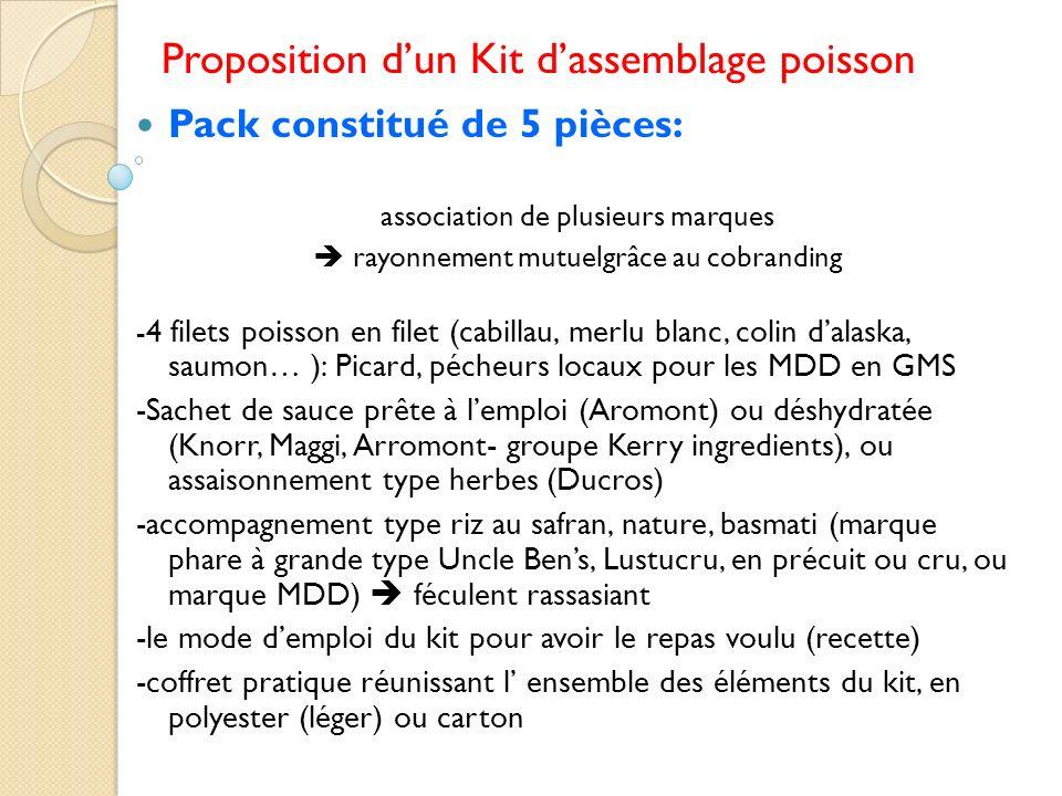 Proposition dun Kit dassemblage poisson Pack constitué de 5 pièces: association de plusieurs marques rayonnement mutuelgrâce au cobranding - 4 filets