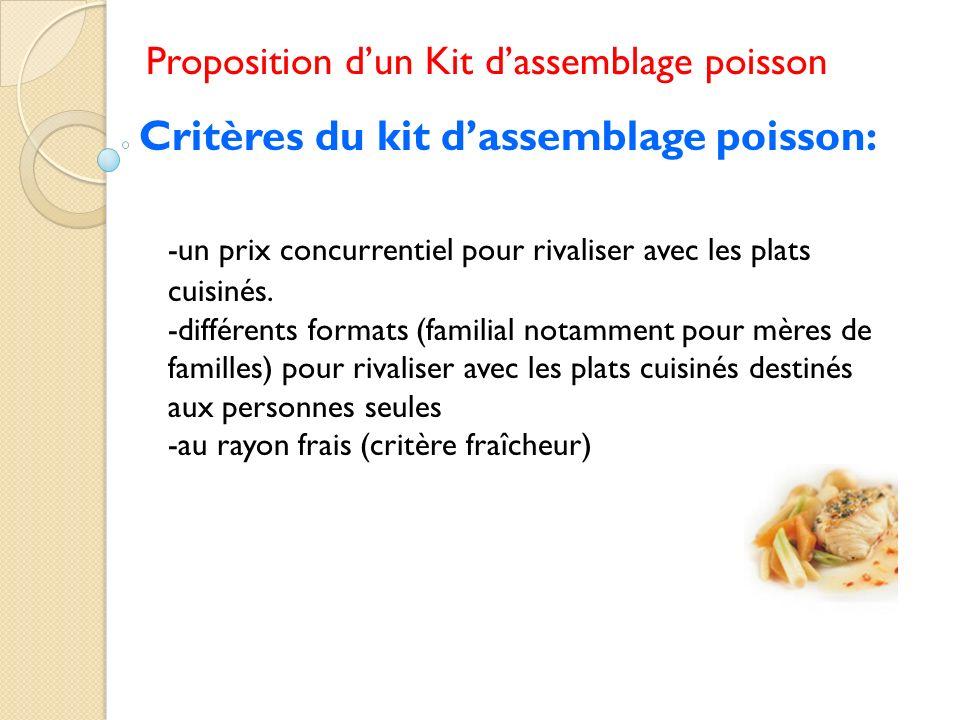 Proposition dun Kit dassemblage poisson Critères du kit dassemblage poisson: -un prix concurrentiel pour rivaliser avec les plats cuisinés. -différent