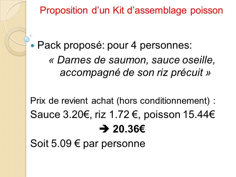 Proposition dun Kit dassemblage poisson Pack proposé: pour 4 personnes: « Darnes de saumon, sauce oseille, accompagné de son riz précuit » Prix de rev