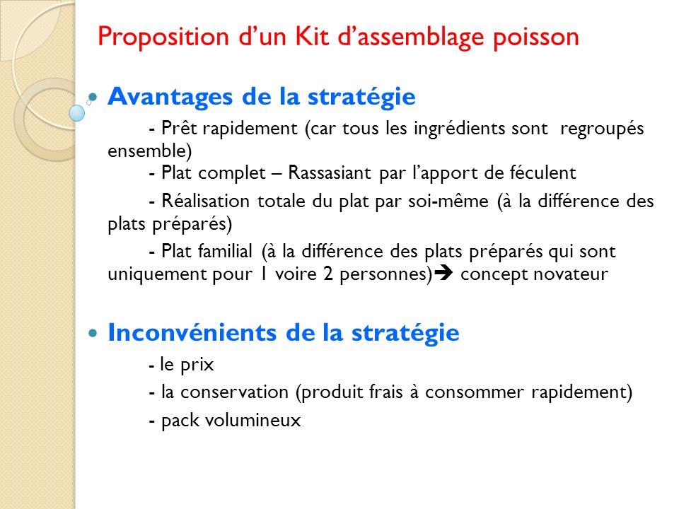 Proposition dun Kit dassemblage poisson Avantages de la stratégie - Prêt rapidement (car tous les ingrédients sont regroupés ensemble) - Plat complet