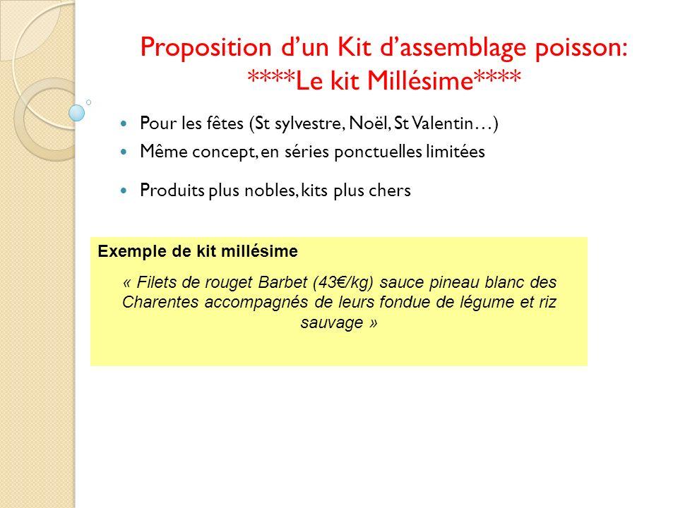 Proposition dun Kit dassemblage poisson: ****Le kit Millésime**** Pour les fêtes (St sylvestre, Noël, St Valentin…) Même concept, en séries ponctuelle