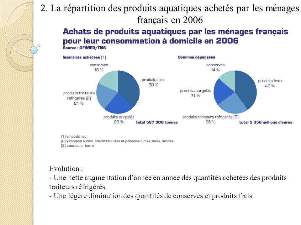 2. La répartition des produits aquatiques achetés par les ménages français en 2006 Evolution : - Une nette augmentation dannée en année des quantités