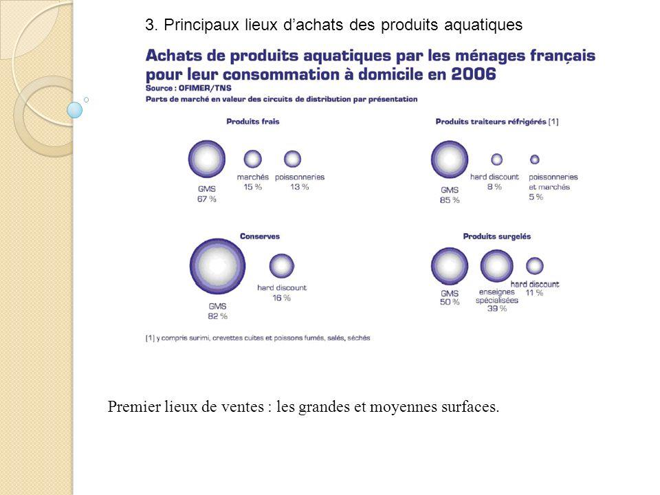 3. Principaux lieux dachats des produits aquatiques Premier lieux de ventes : les grandes et moyennes surfaces.