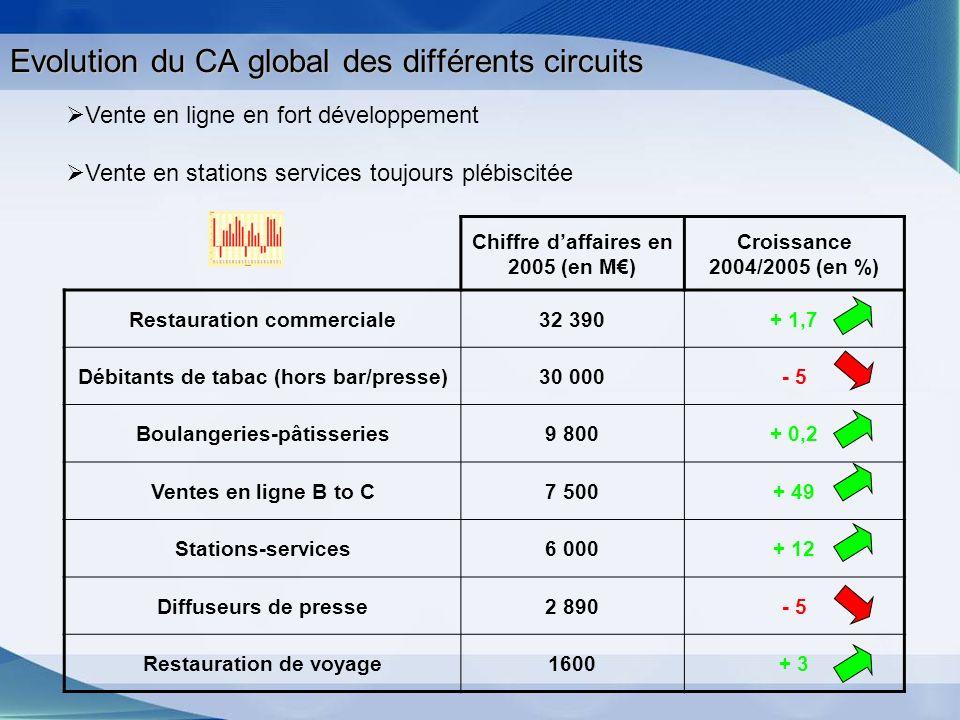 Evolution du CA global des différents circuits Chiffre daffaires en 2005 (en M) Croissance 2004/2005 (en %) Restauration commerciale32 390+ 1,7 Débita