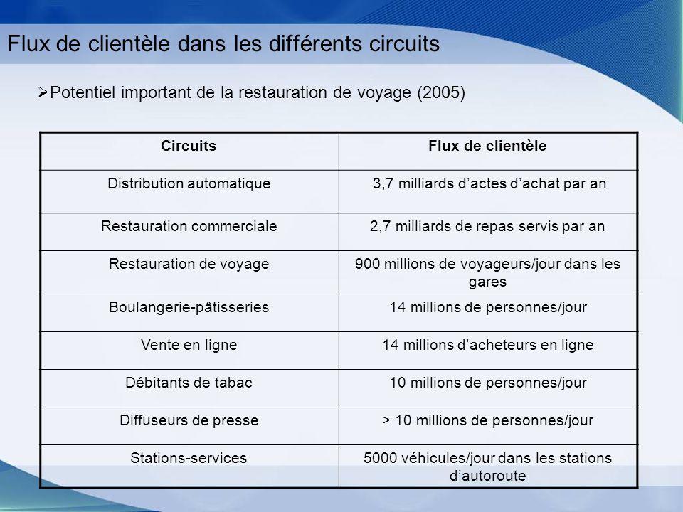 Flux de clientèle dans les différents circuits Potentiel important de la restauration de voyage (2005) CircuitsFlux de clientèle Distribution automati