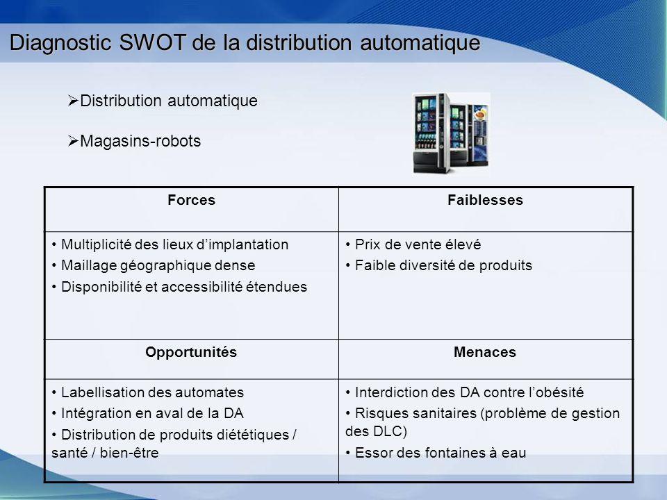 Diagnostic SWOT de la distribution automatique ForcesFaiblesses Multiplicité des lieux dimplantation Maillage géographique dense Disponibilité et acce